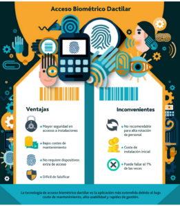 Acceso biométrico dactilar